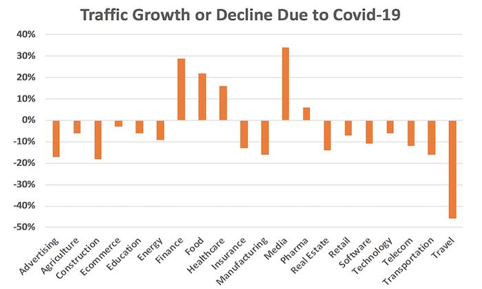 Coronavirus Trends